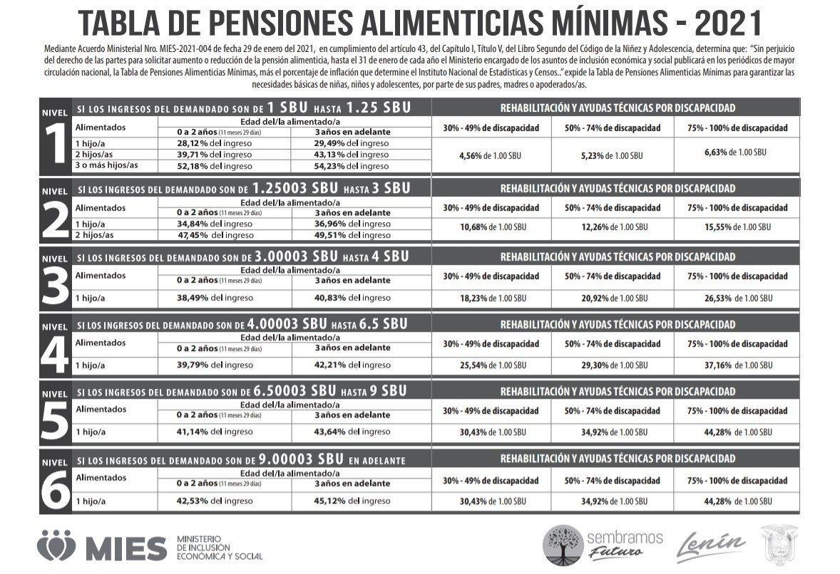 Tabla de pensiones alimenticias minimas 2021